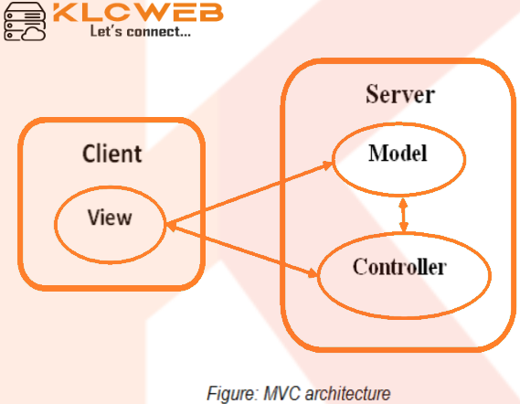 Introduction to MVC